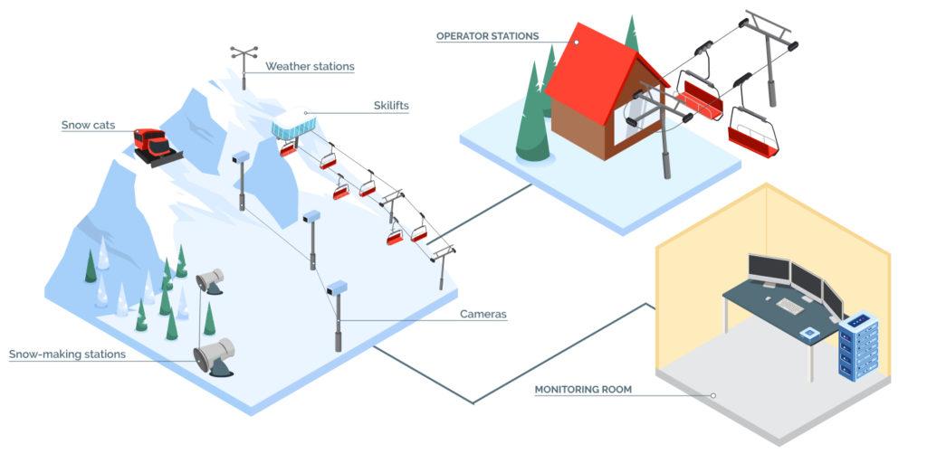ski-area-management