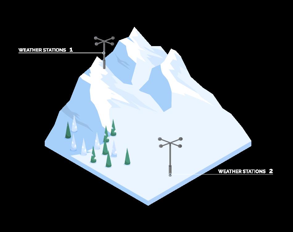 weather-stations-ski-area